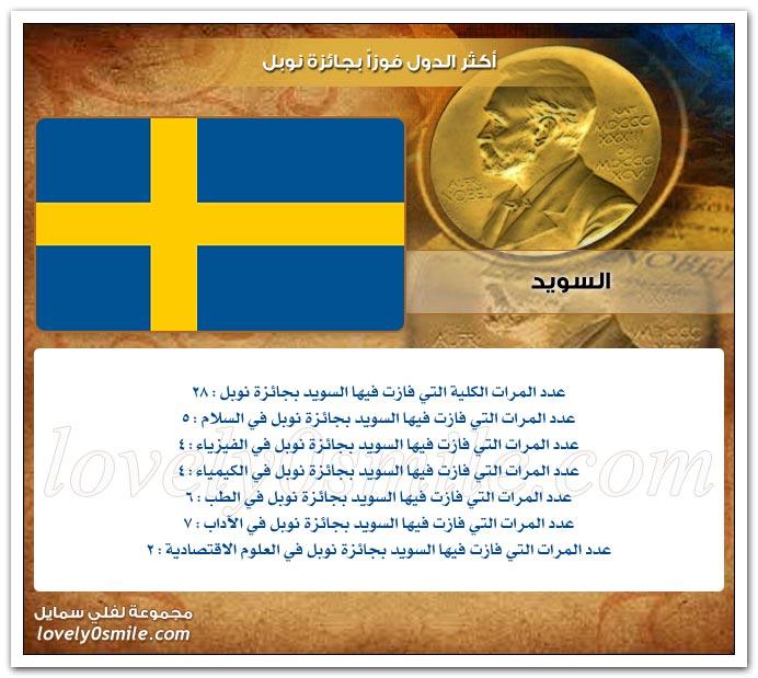 أكثر الدول فوزاً بجائزة نوبل