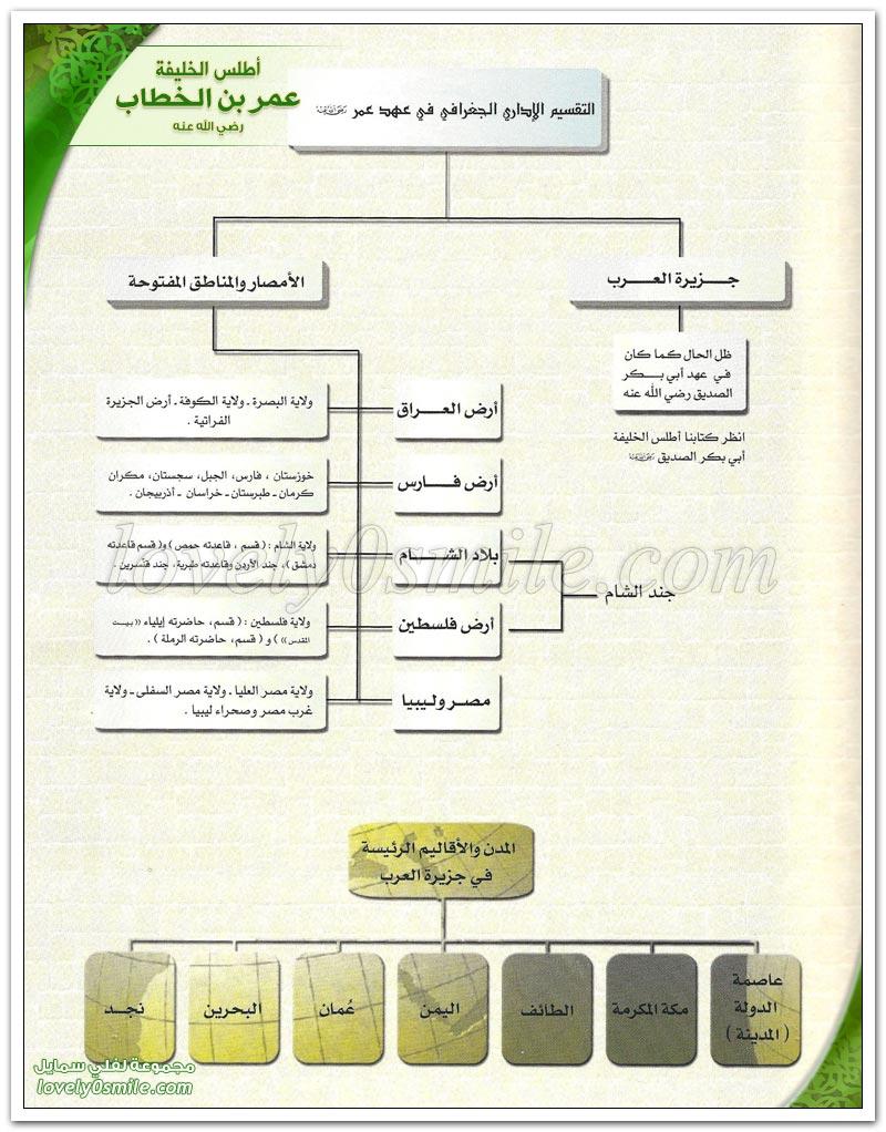 موقف عمر عند وفاة الرسول عليه السلام + خلافة عمر بن الخطاب رضي الله عنه
