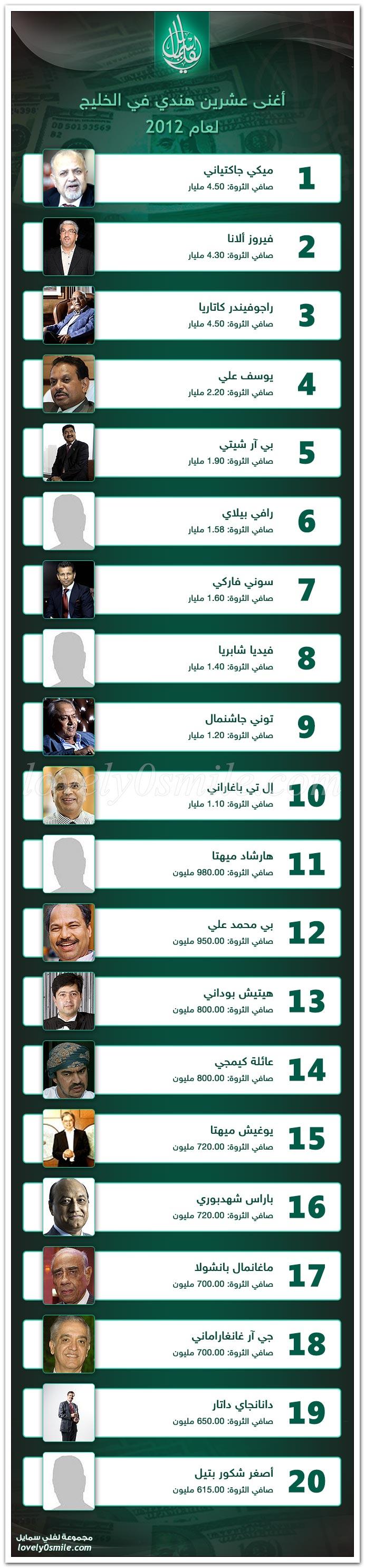أغنى عشرين هندي في الخليج لعام 2012