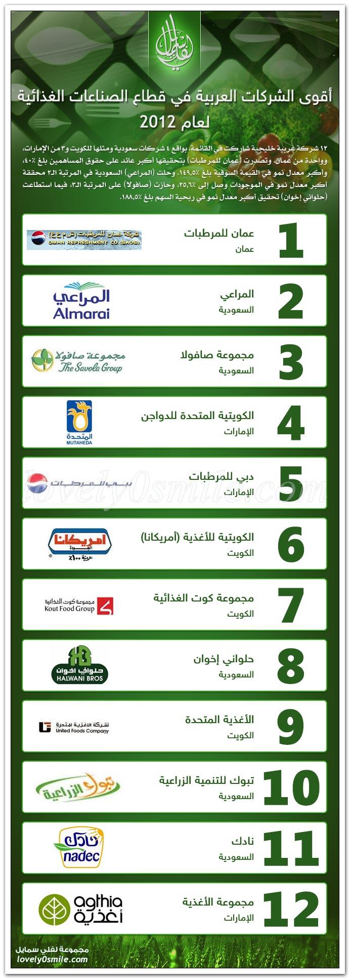 أقوى الشركات العربية في قطاع الصناعات الغذائية لعام 2012