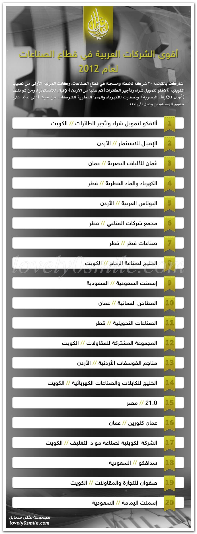 أقوى الشركات العربية في قطاع الصناعات لعام 2012