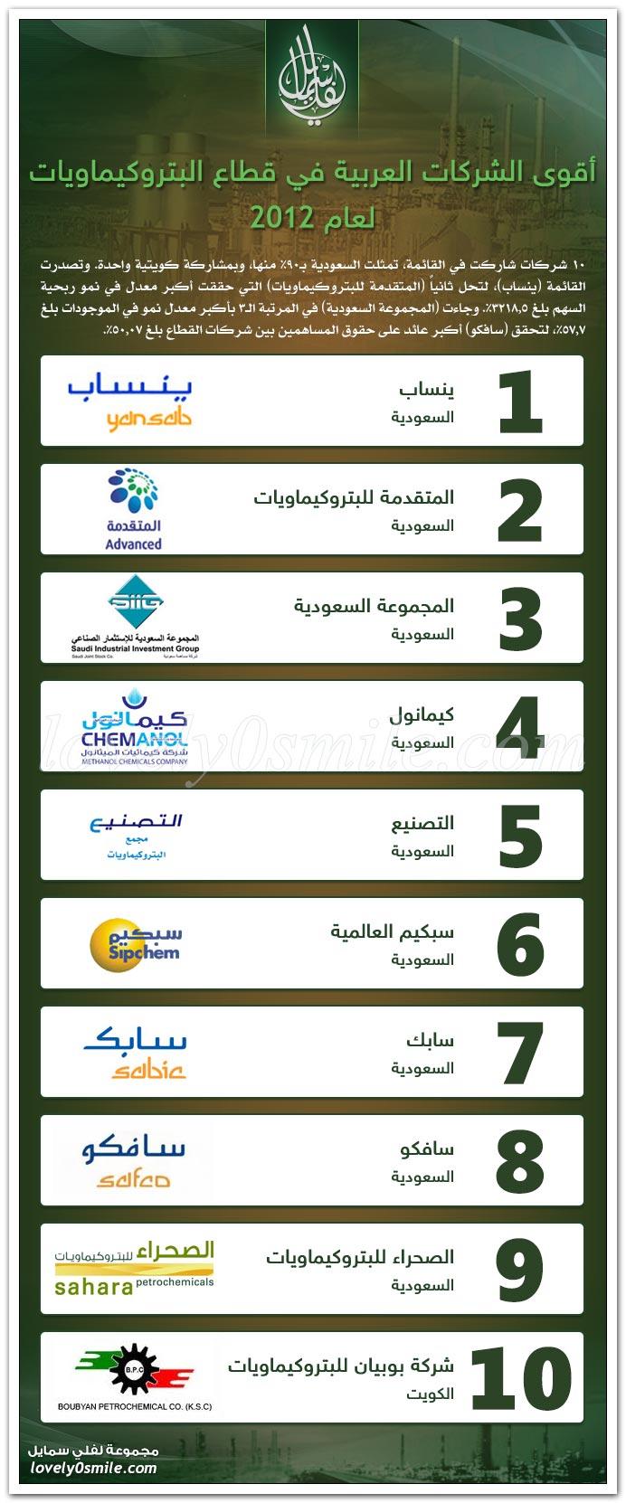 أقوى الشركات العربية في قطاع البتروكيماويات لعام 2012