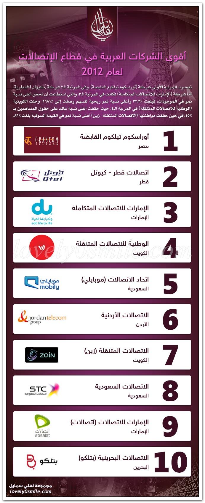 أقوى الشركات العربية في قطاع الاتصالات لعام 2012