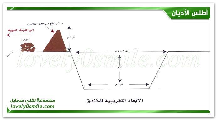 غزوات الرسول وأشهر سراياه + رسل الرسول عليه السلام + فتح خيبر