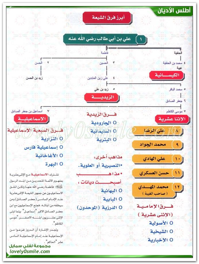 خلافة علي بن أبي طالب رضي الله عنه + أبرز فرق الشيعة