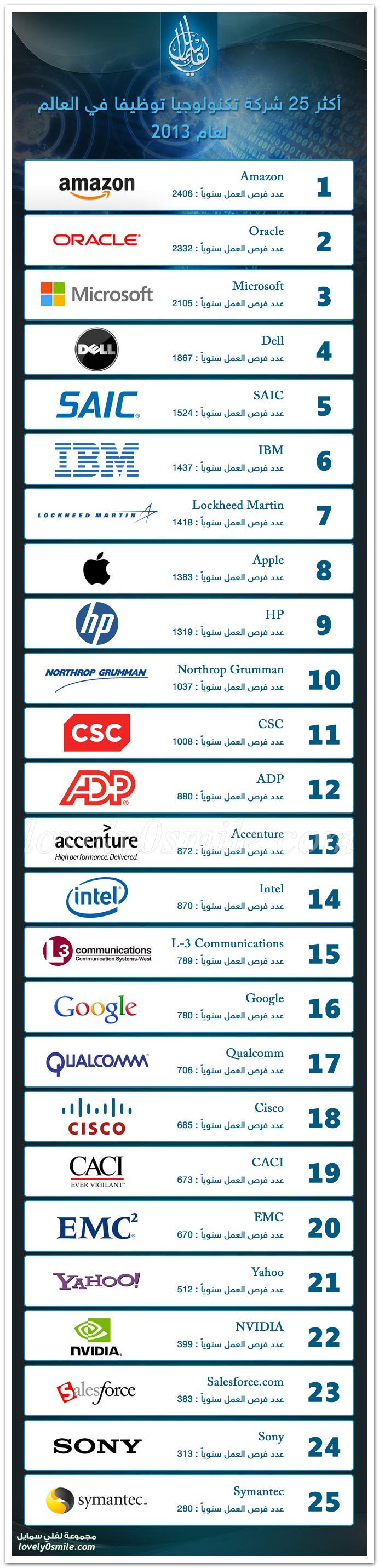 أكثر 25 شركة تكنولوجيا توظيفا في العالم لعام 2013