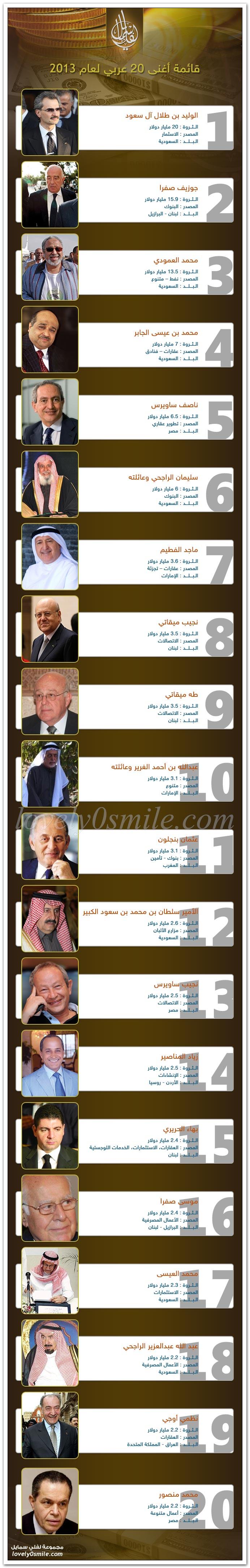 أغنى 20 عربي لعام 2013
