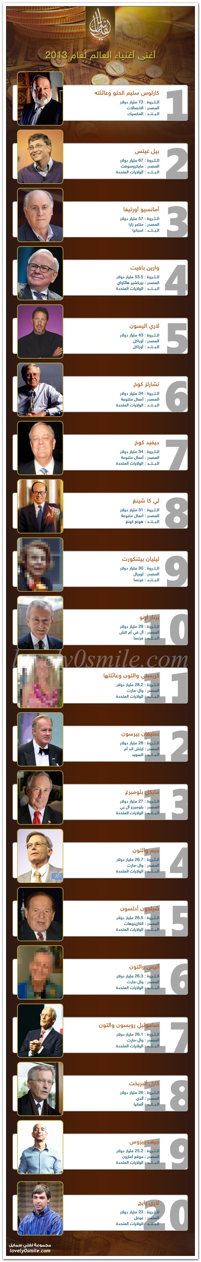 أغنى أغنياء  العالم لعام 2013