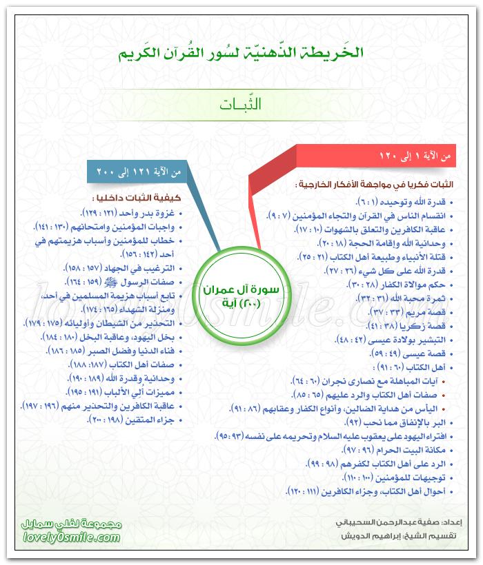 الخريطة الذهنية لسورة آل عمران - الثبات