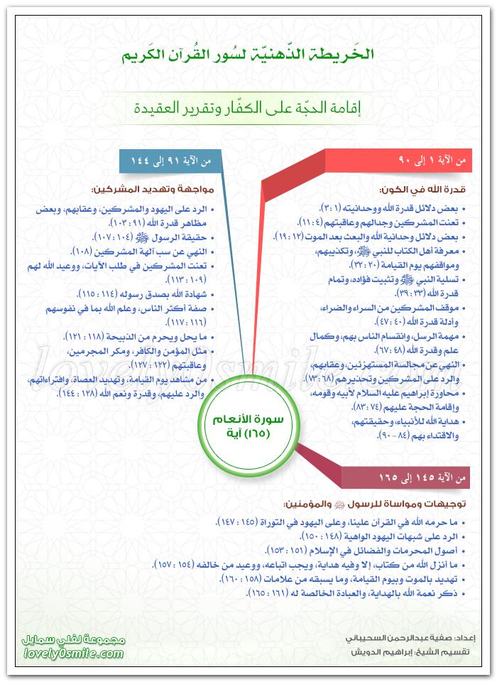 الخريطة الذهنية لسورة الأنعام - إقامة الحجة على الكفار وتقرير العقيدة