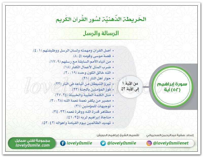 الرسالة والرسل -الخريطة الذهنية لسورة إبراهيم