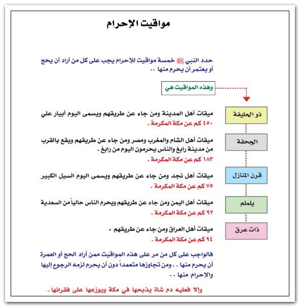 كيفيه الإحرام ..  ومواقيته ومحظوراته al2hram-3.jpg