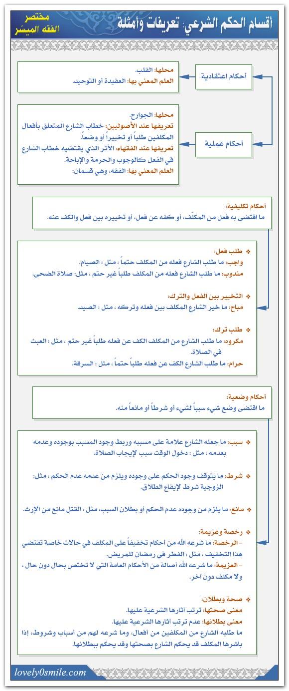 أقسام الحكم الشرعي: تعريفات وأمثلة