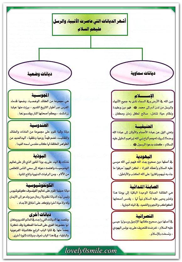 أشهر الديانات التي عاصرت الأنبياء والرسل عليهم السلام