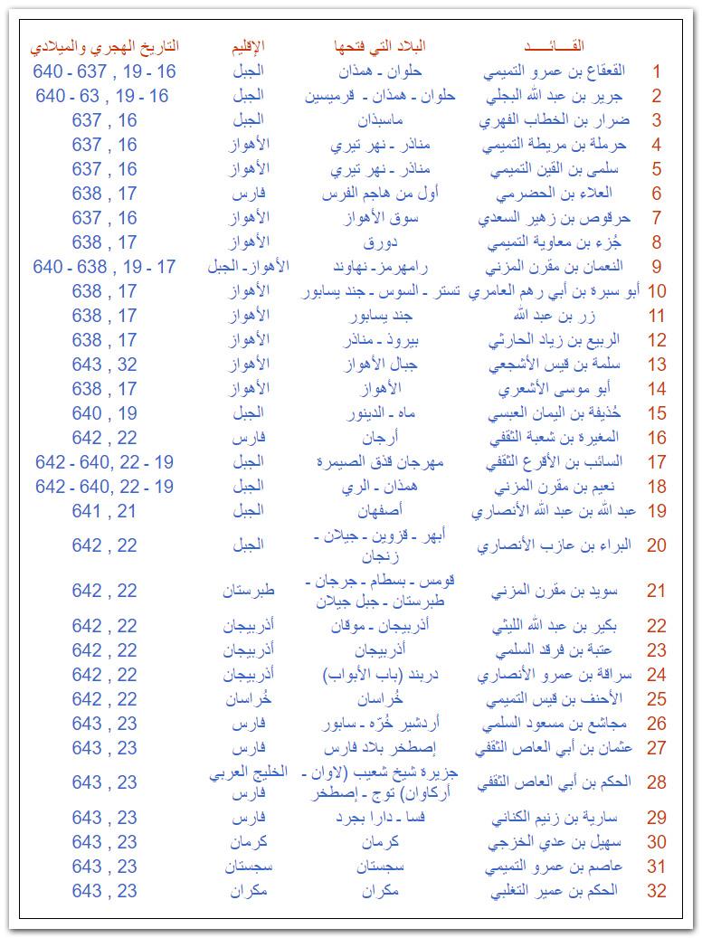 قادة بلاد الفرس الأهواز ورامهرمز Atlas-Omar-01.jpg